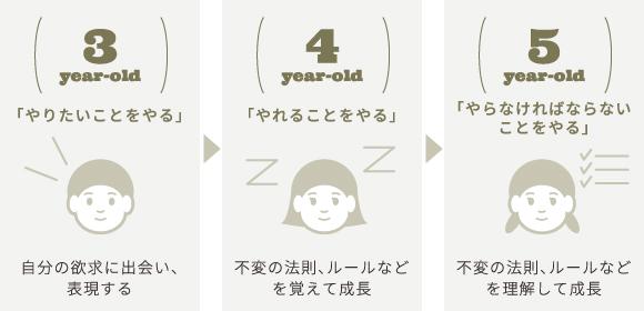 成長の3段階